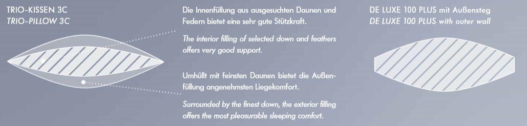 Kauffmann-first-class-daunen-kissen-de-luxe-innenasicht