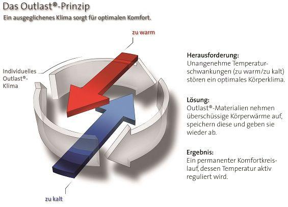Outlast_prinzip_d_565