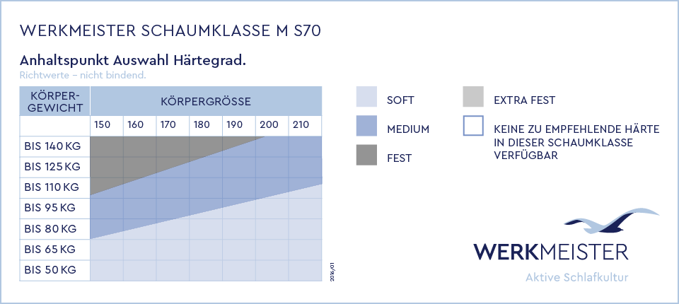 WERKMEISTER-Haertegrad-Schaumklasse_M_S70