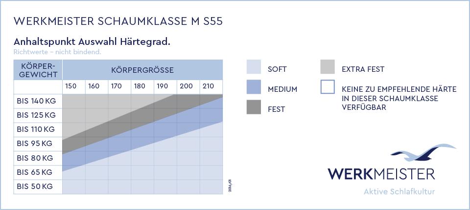 WERKMEISTER-Haertegrad-Schaumklasse_M_S55